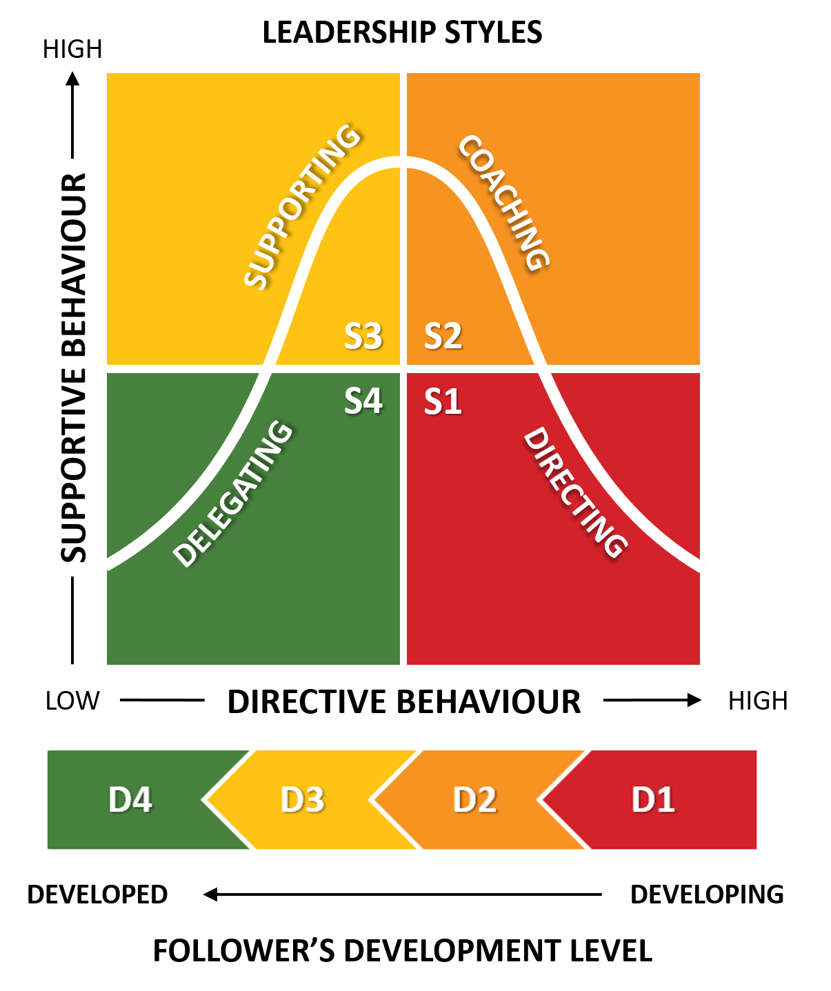 Hersey And Blanchard Situational Leadership Model Explained B2u