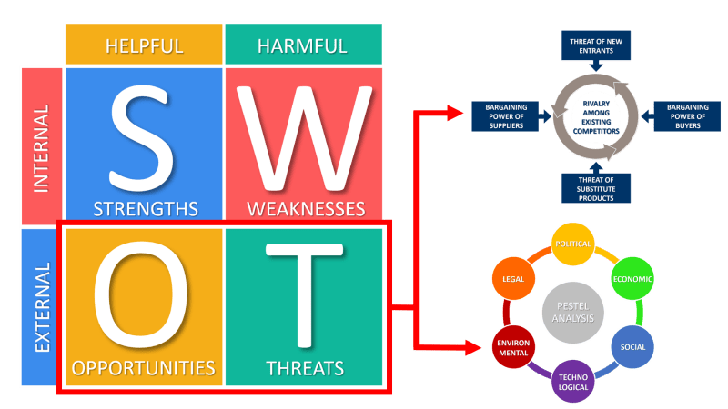 SWOT External Opportunities and Threats PEST PESTEL Porter's Five Forces
