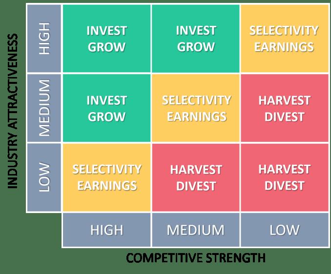GE McKinsey Matrix Invest Grow Select Harvest Divest