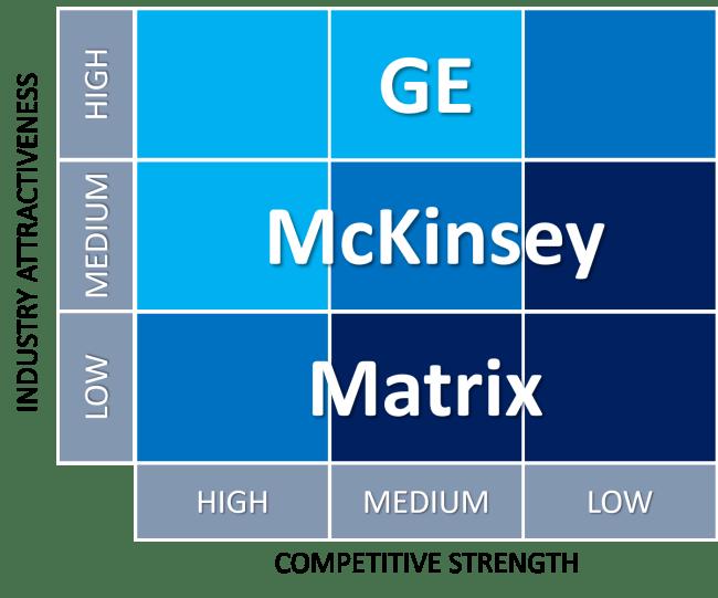GE McKinsey Nine Box Matrix