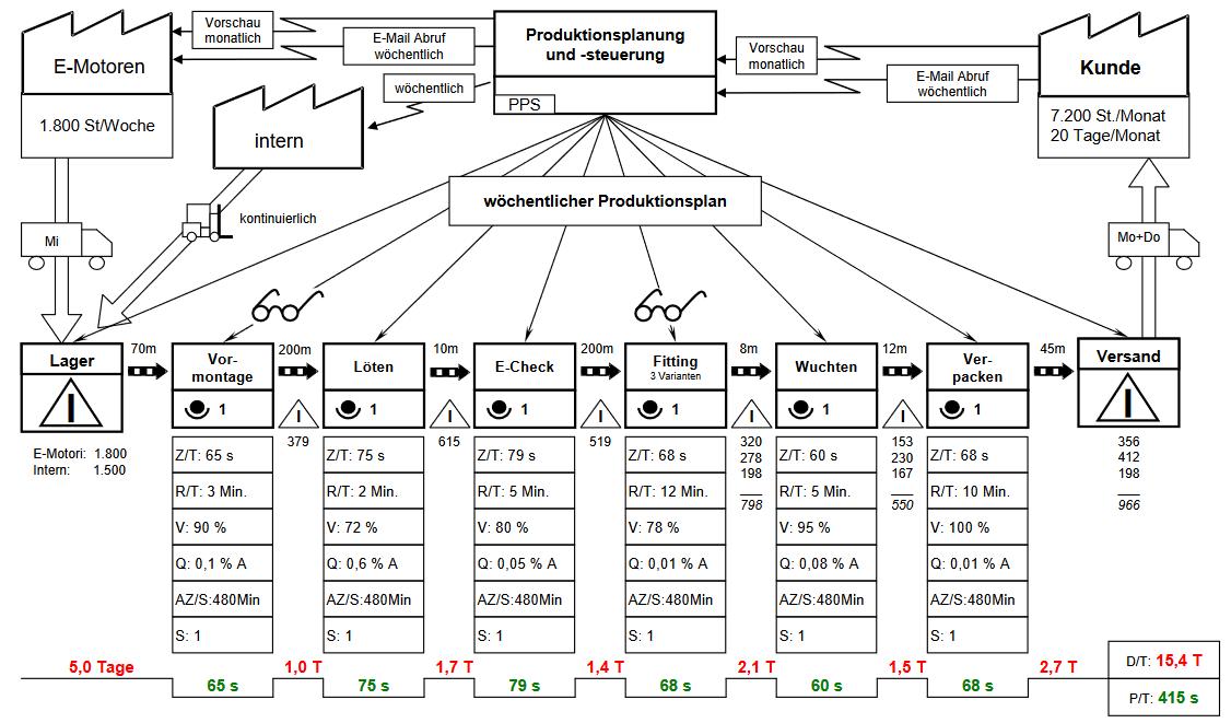 Beispiele für Wertstrom-Diagramme und Wertstromanalysen
