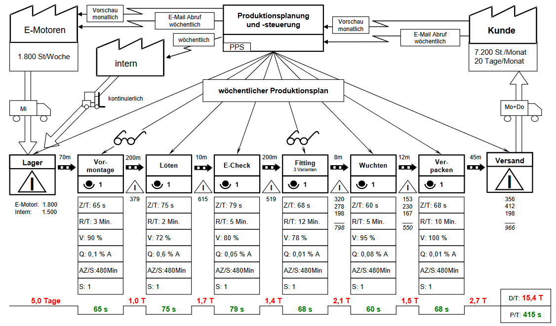 supply chain diagramme
