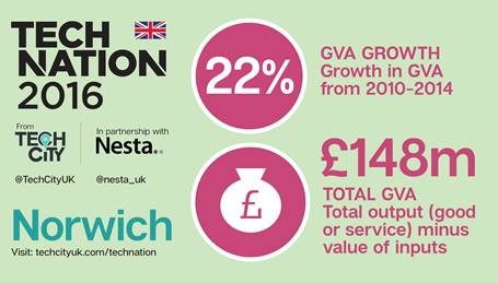 norwich technation