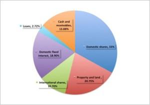 NNasfund's investment portfolio