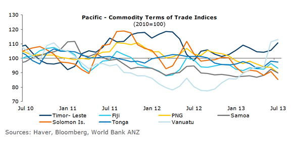 ANZ Pacific Quarterly