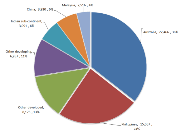 Where foreign workers came from, 2012