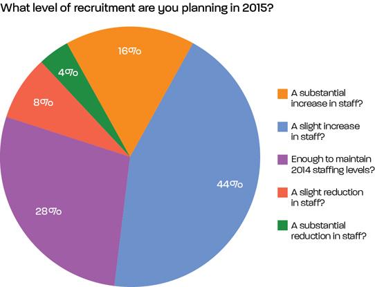 Chart_recruitment_BAPNG15