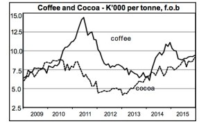 Coffee and cocoa prices. Source: Bank Papua New Guinea