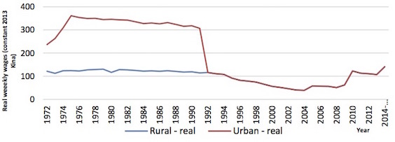PNG real minimum wages 1972-2014. Source: Institute of National Affairs