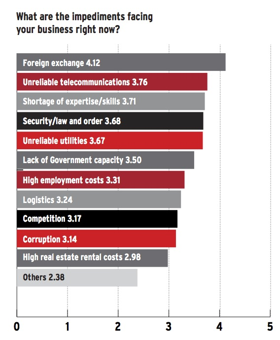 Impediments to business in PNG Source: BA International