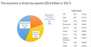 Higher commodity prices are boosting Papua New Guinea's economy, says ADB economist
