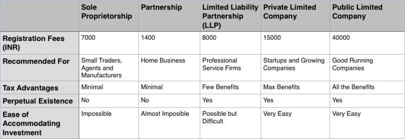 types of companies india structure fees working