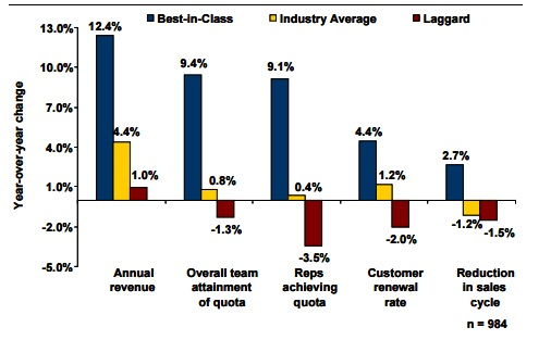 sales training impact sales team