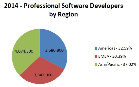 total software developers engineers world