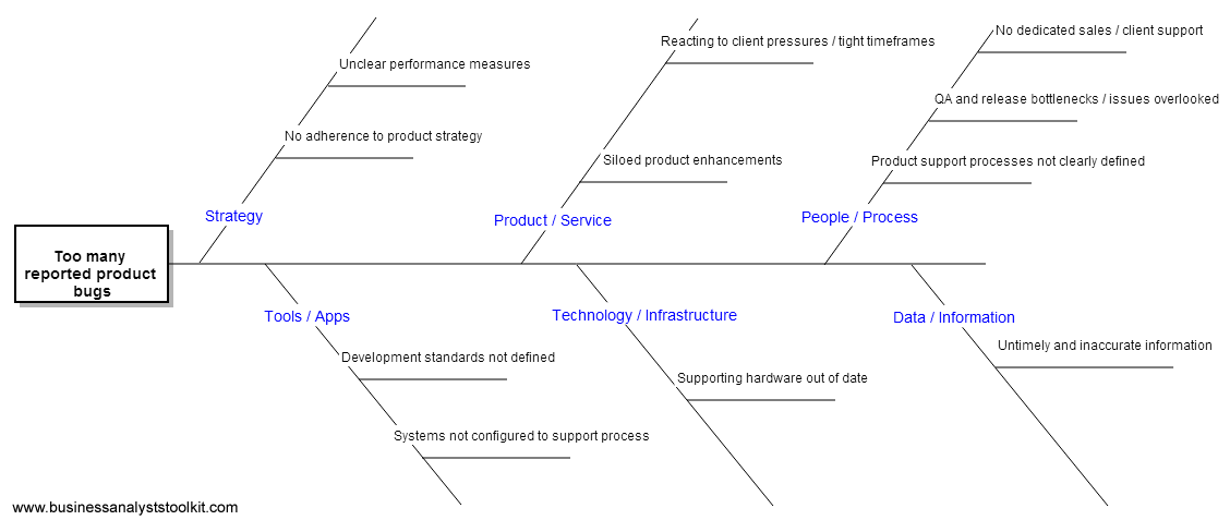 root cause analysis fishbone diagram example nema l6 30p wiring for the data information category identified issues with availability of e g reports
