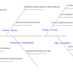 Root Cause Analysis Fishbone Diagram Example Jacuzzi Tub Wiring For