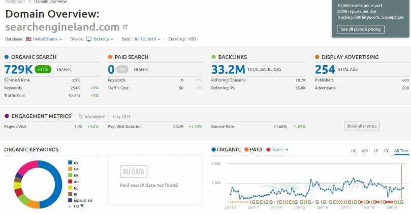 An Unbiased View of Websites Like Semrush