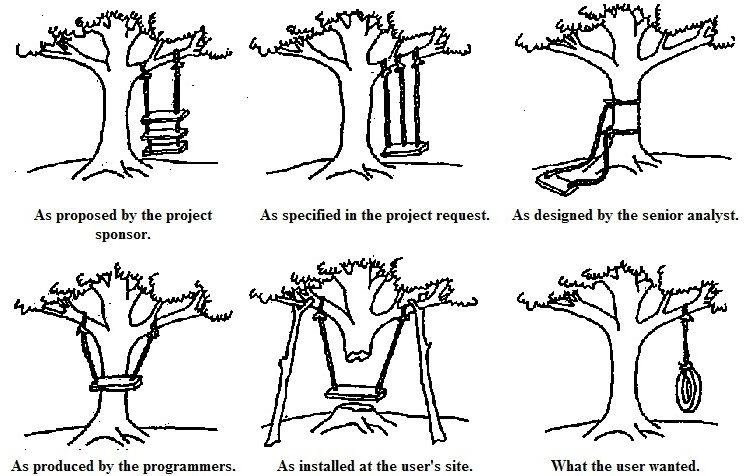 Agile Product Development: Maximizing Agile Value Flow
