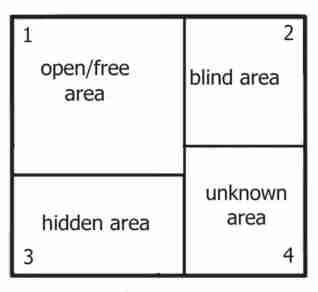 Johari Window Model and Free Diagrams