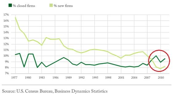 entreprises-création-liquidation