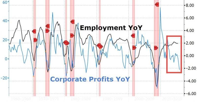 employment-year-to-year-zero-hedge