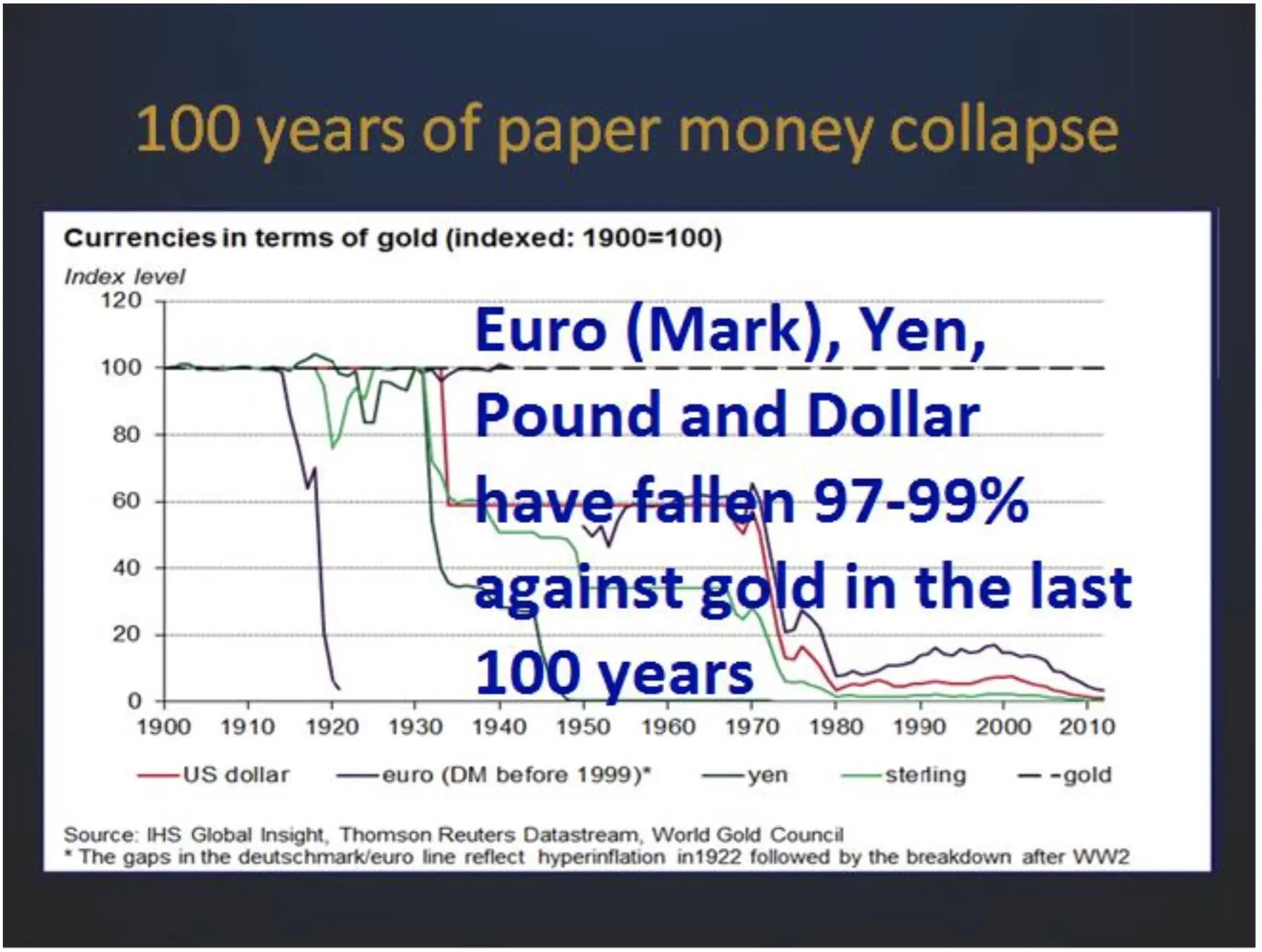 100-years-of-paper-money-collapse