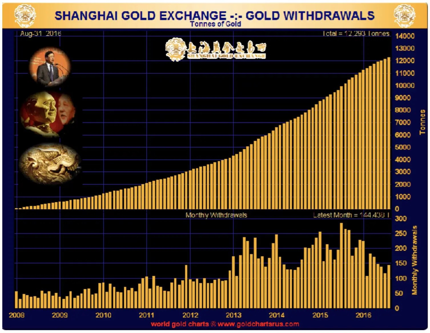shangai-gold-exchange