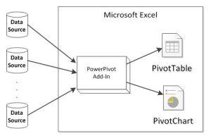 PowerPivot Overview Diagram (c) https://en.wikipedia.org/wiki/File:PowerPivot_Overview_Diagram_Basic_JPG.jpg