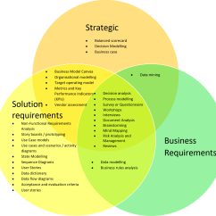 Judaism Christianity And Islam Venn Diagram 2 Way Dimmer Switch Wiring Uk Business Analysis Techniques The Benefits When To Use