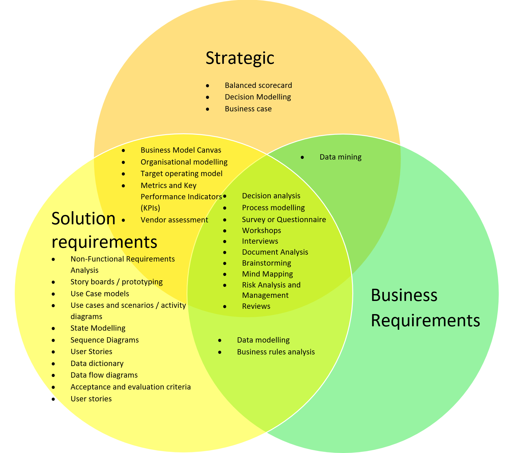 christianity judaism islam venn diagram the water cycle worksheet business analysis techniques benefits and when to use