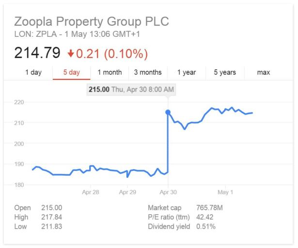 zoopla shares