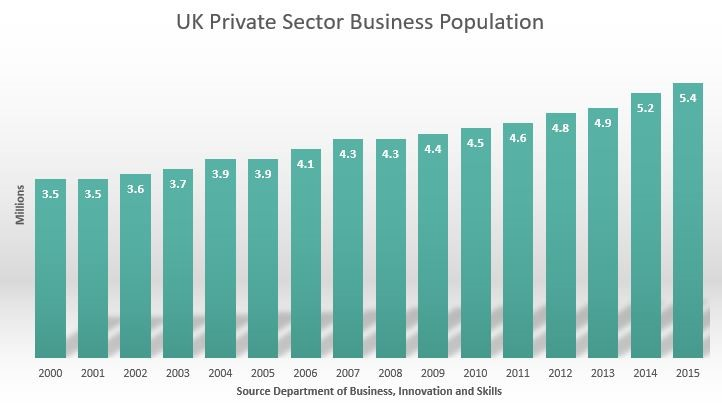 UK Private Sectors
