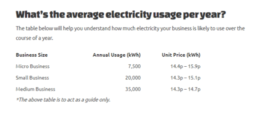 Table of average business energy usage