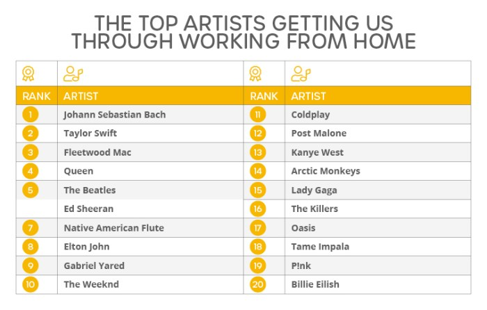 The Top Artists Getting Us Through Working from Home