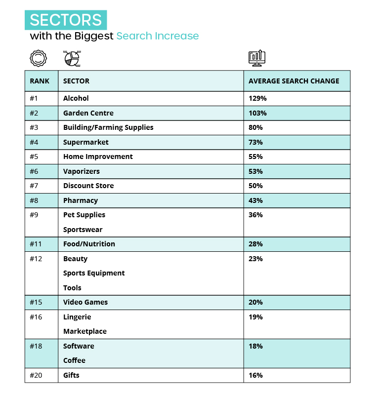 Sectors with the Biggest Search Increase