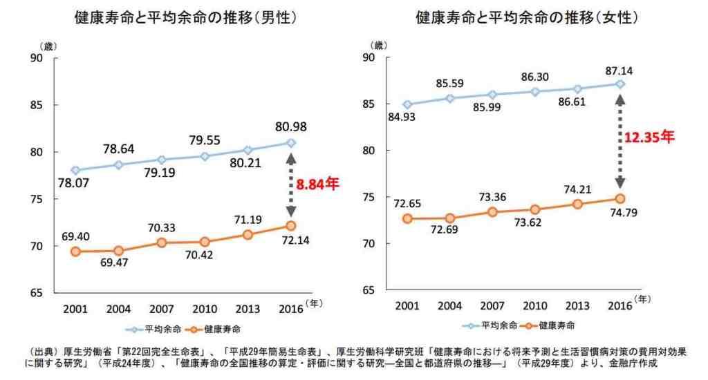 健康寿命と平均余命の推移グラフ