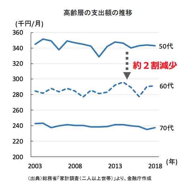 高齢層支出額の推移グラフ