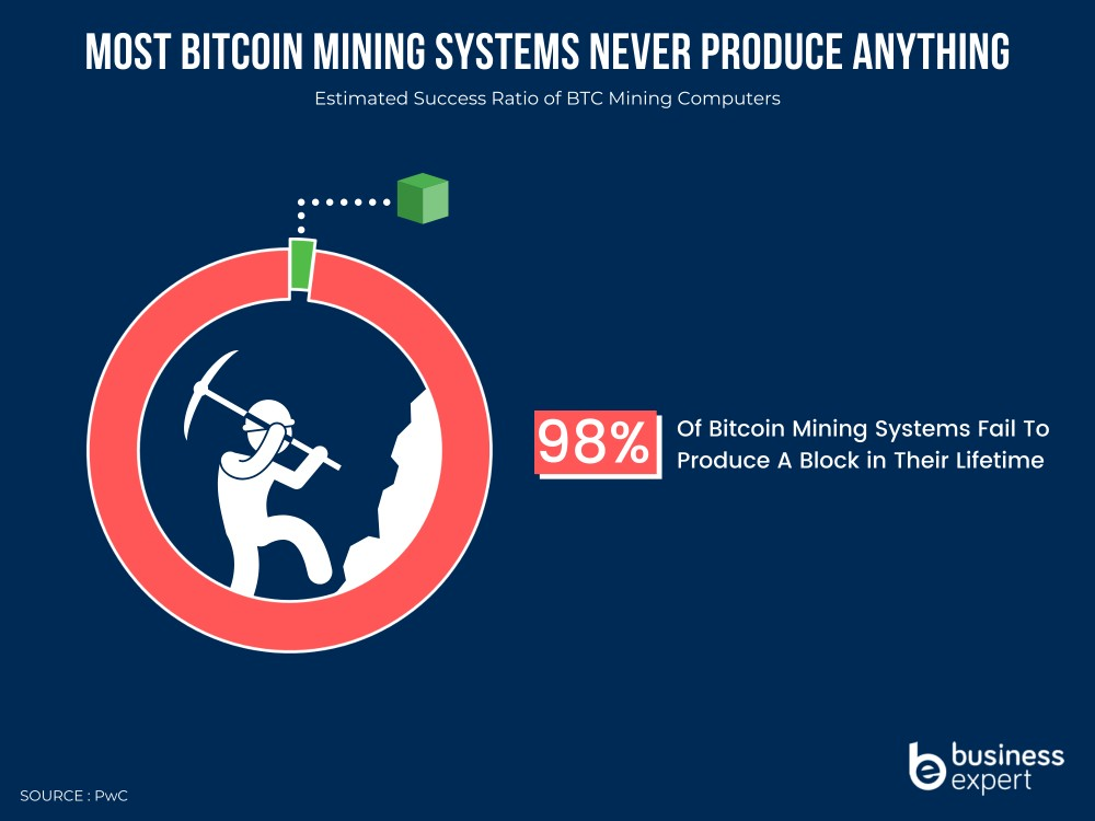 bitcoin plăți ecosistem)