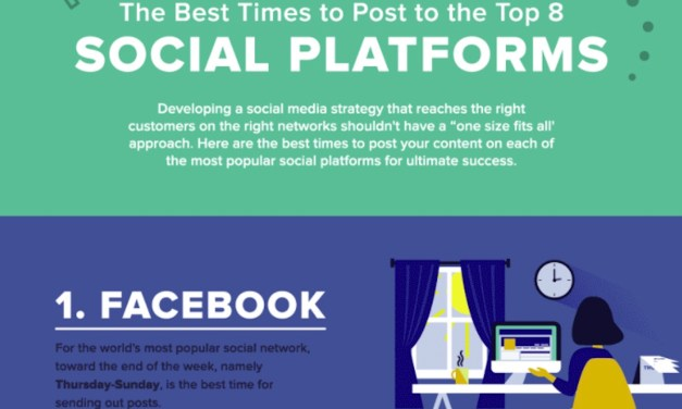 The Best Times to Post to the Top 8 Social Platforms