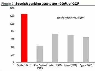 Look At All The Banks Planning To Leave Scotland If It Votes For Independence