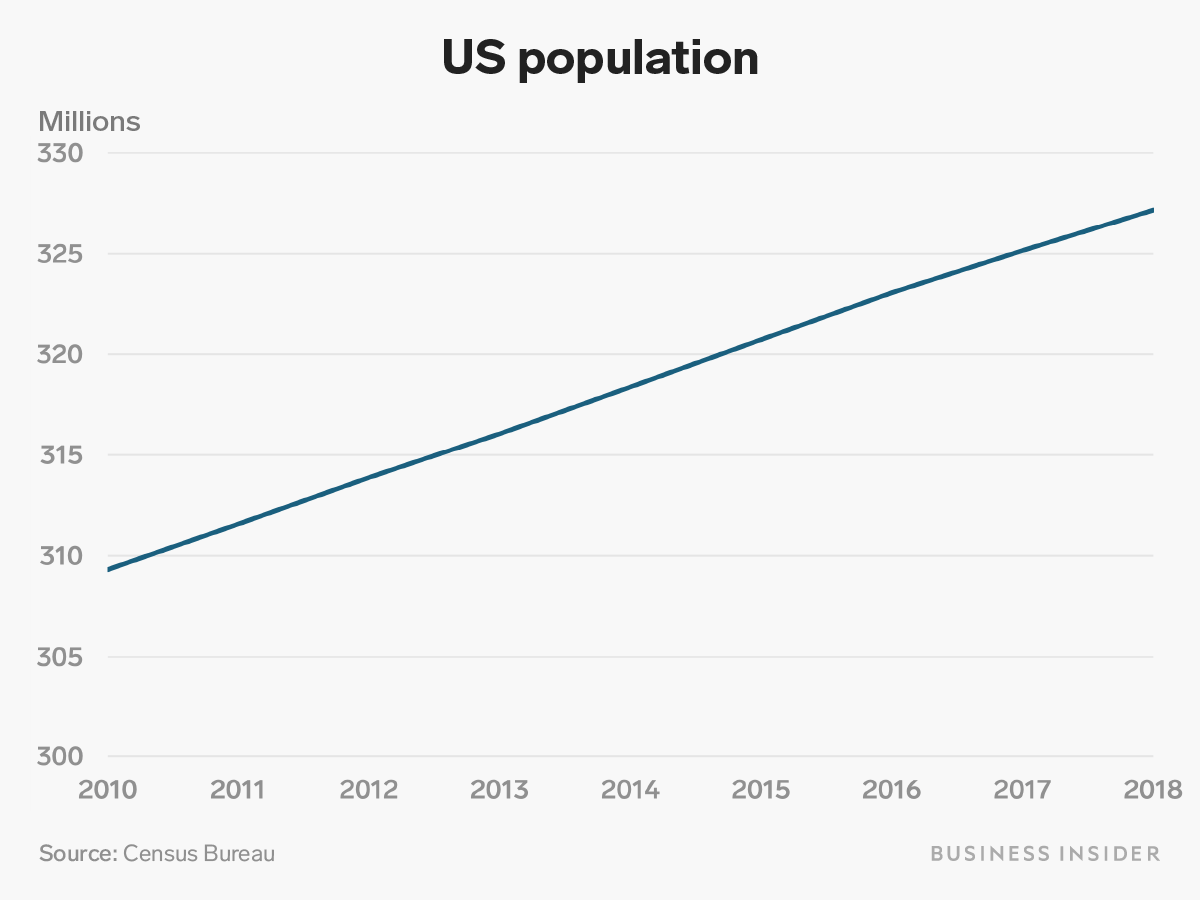 America's population has steadily grown over the decade