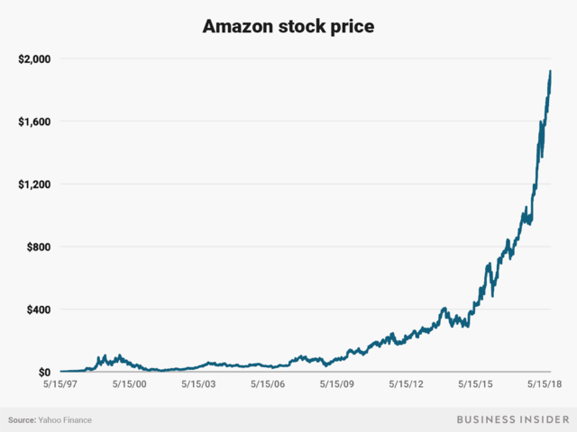 Amazon S Rise Is The Primary Source Of Bezos 150 Billion