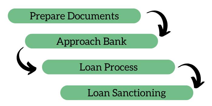 PM Mudra Yojana Loan Process