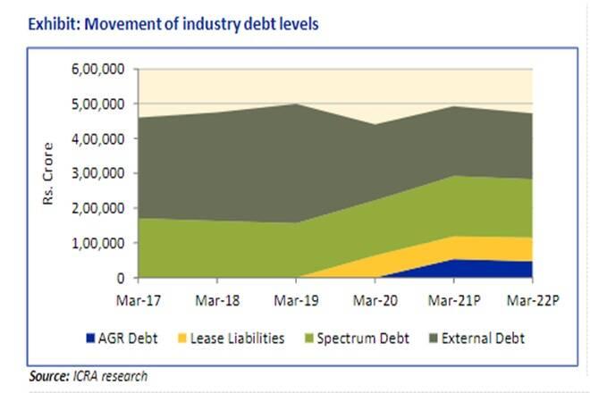Debt-Levels