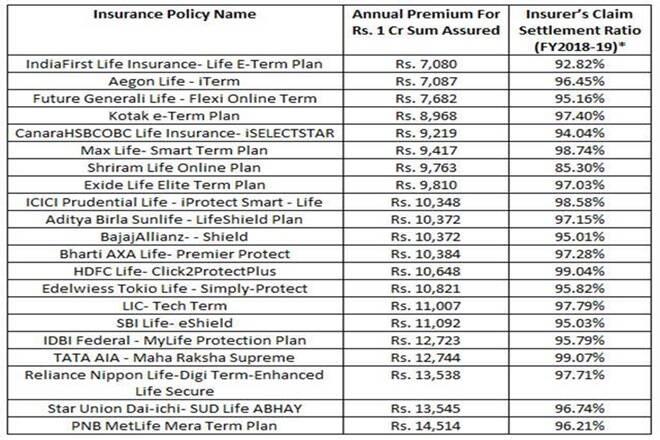 1 crore term insurance premium