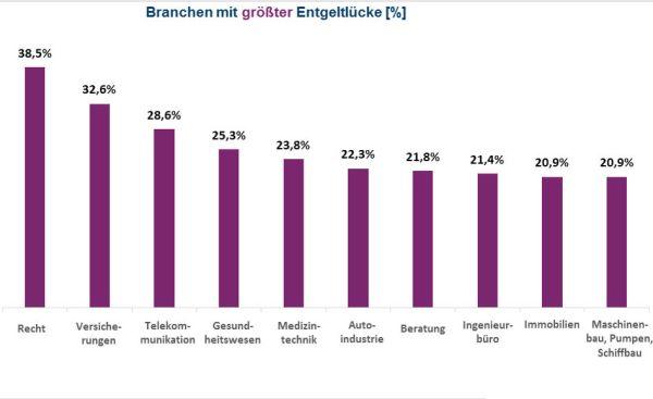 Branchen mit größter Entgeltlücke. Quelle: Compensation Partner