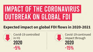 UNCTAD stated that FDI inflows dropped by 15 percent due to CoronaVirus outbreak