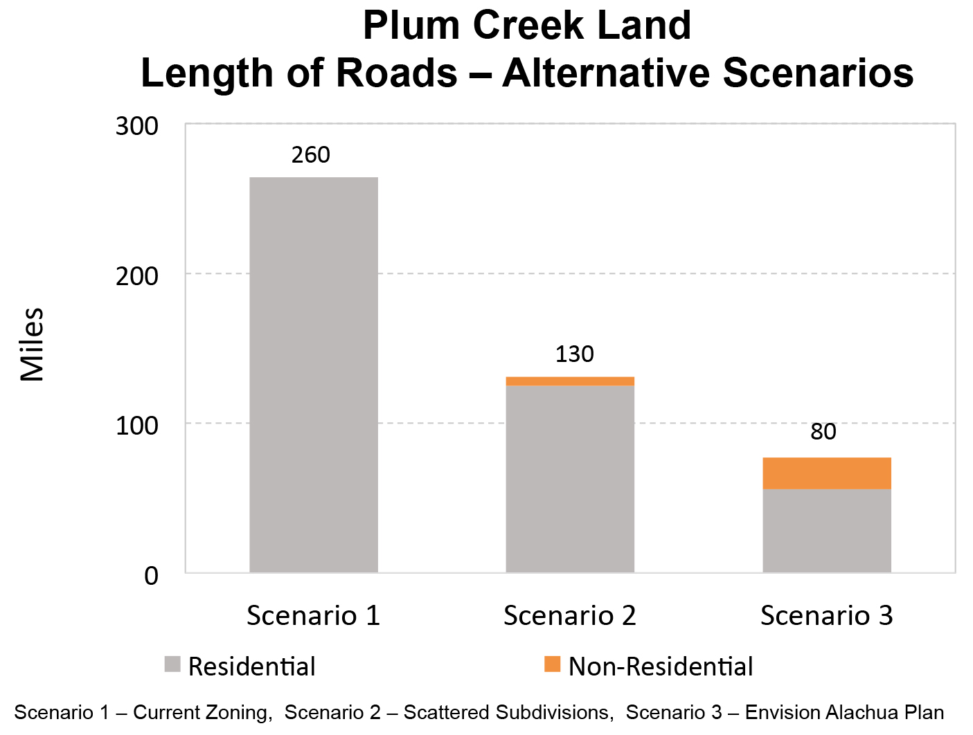 Providing Answers About Plum Creek's Proposed Master Plan