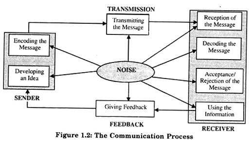 5 Main Processes of Communication (With Diagram)