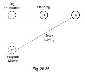 How To Draw The Network Diagram? Project Scheduling